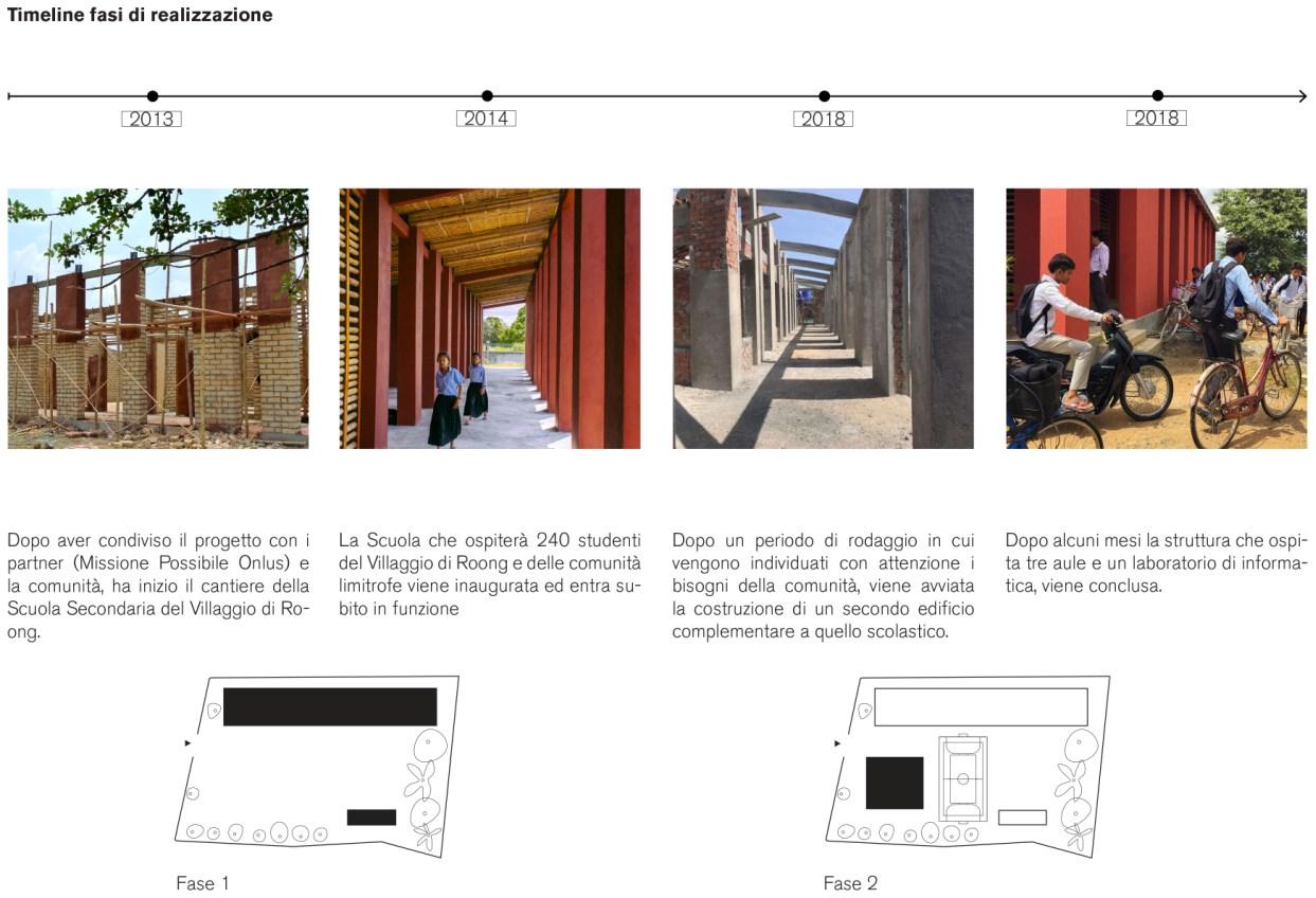 Timeline della scuola superiore di Roong